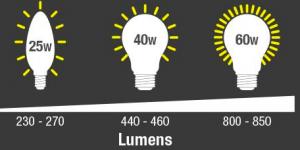 Unita Di Misura Luminosita.Lumen Cos E E Come Si Misura La Tabella Di Corrispondenza