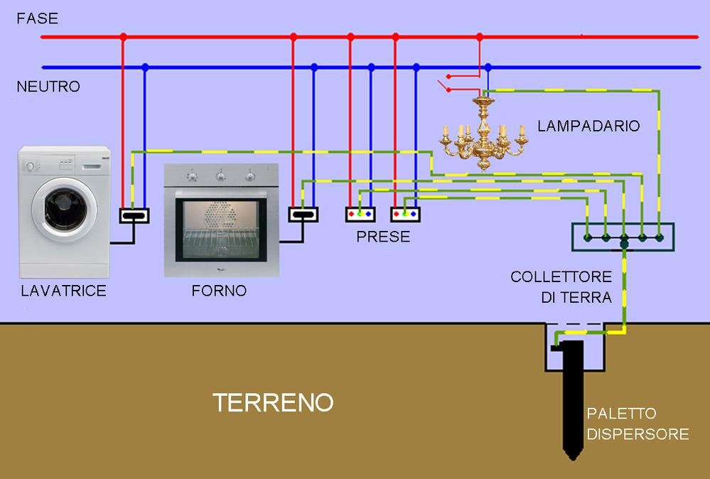collegamento elettrico del forno quali isotopi radioattivi sono utilizzati per incontri assoluti