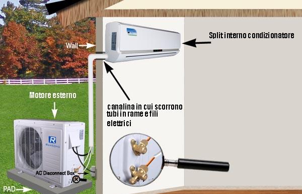 Come installare un climatizzatore multisplit | Fai da Te Mania